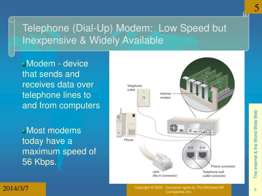 Telephone (Dial-Up) Modem:  Low Speed but Inexpensive & Widely Available