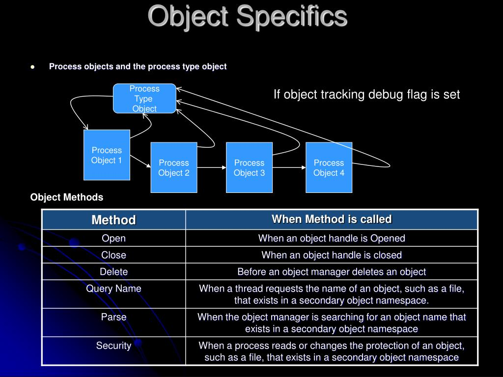 Object Specifics
