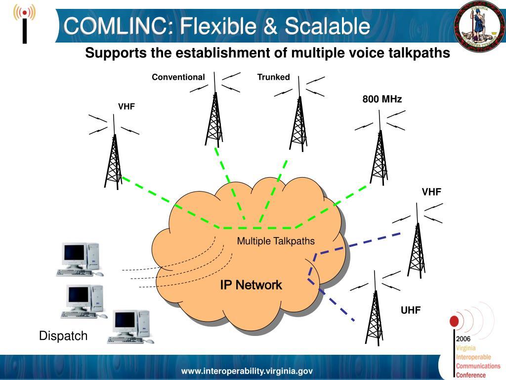 COMLINC: Flexible & Scalable