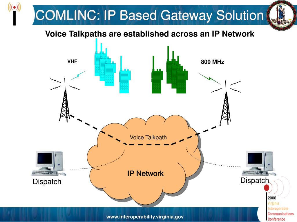COMLINC: IP Based Gateway Solution