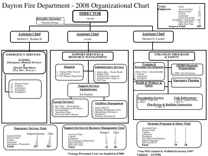 Ppt  Dayton Fire Department   Organizational Chart Powerpoint