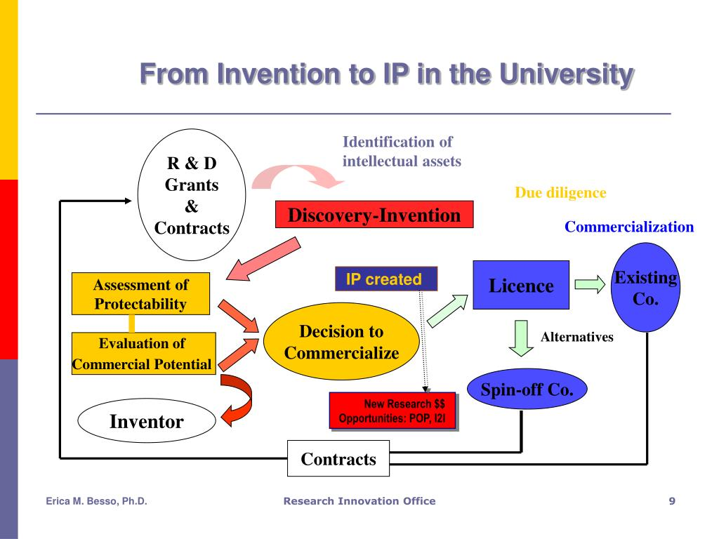 From Invention to IP in the University