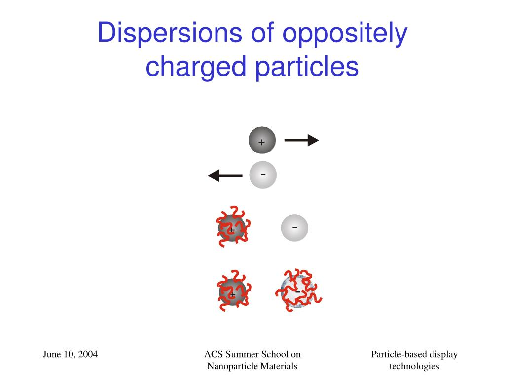 Dispersions of oppositely charged particles