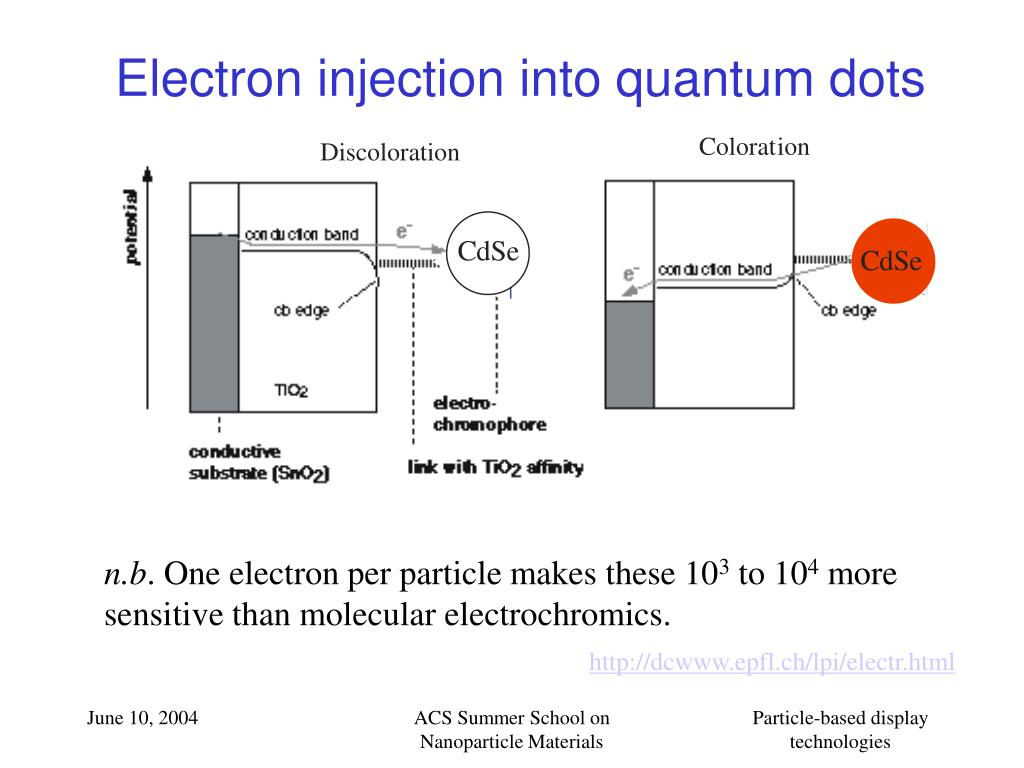 Electron injection into quantum dots