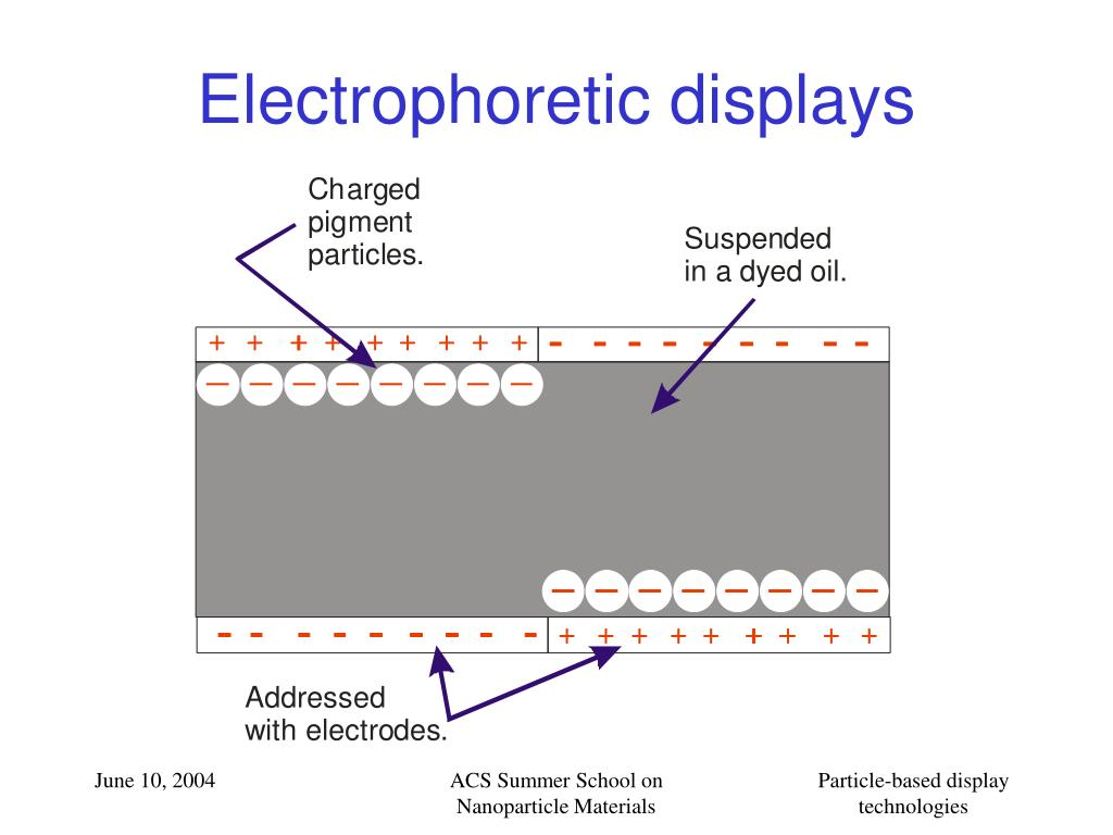 Electrophoretic displays