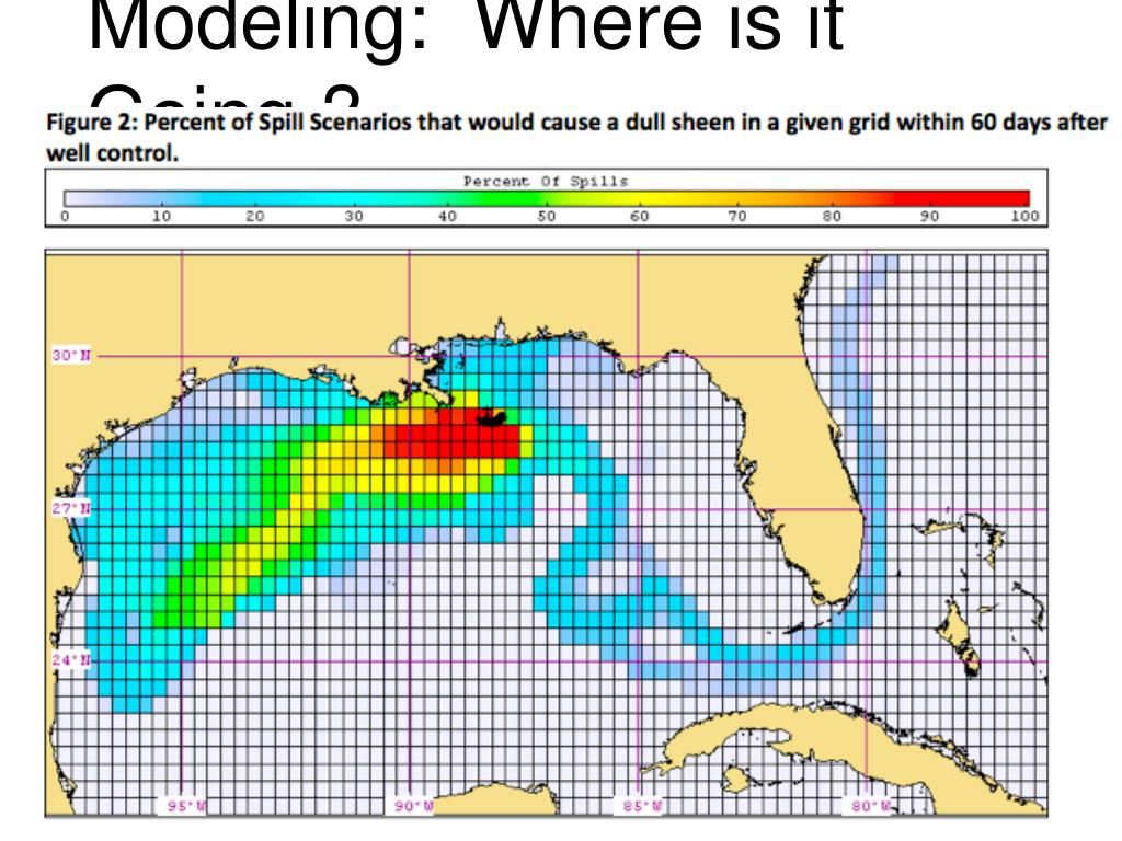 Modeling:  Where is it Going ?