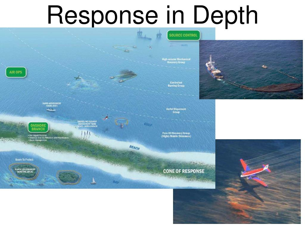 Response in Depth
