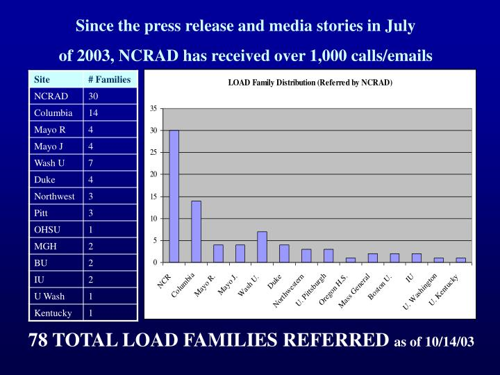 Since the press release and media stories in July