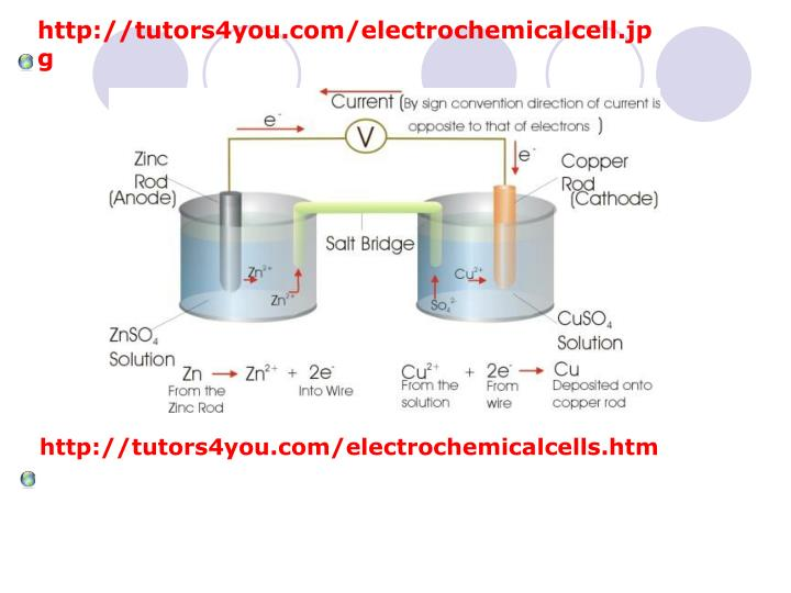 http://tutors4you.com/electrochemicalcell.jpg