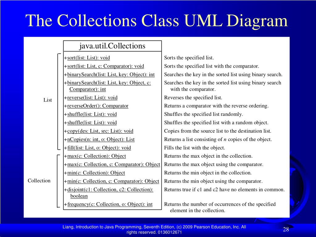 The Collections Class UML Diagram