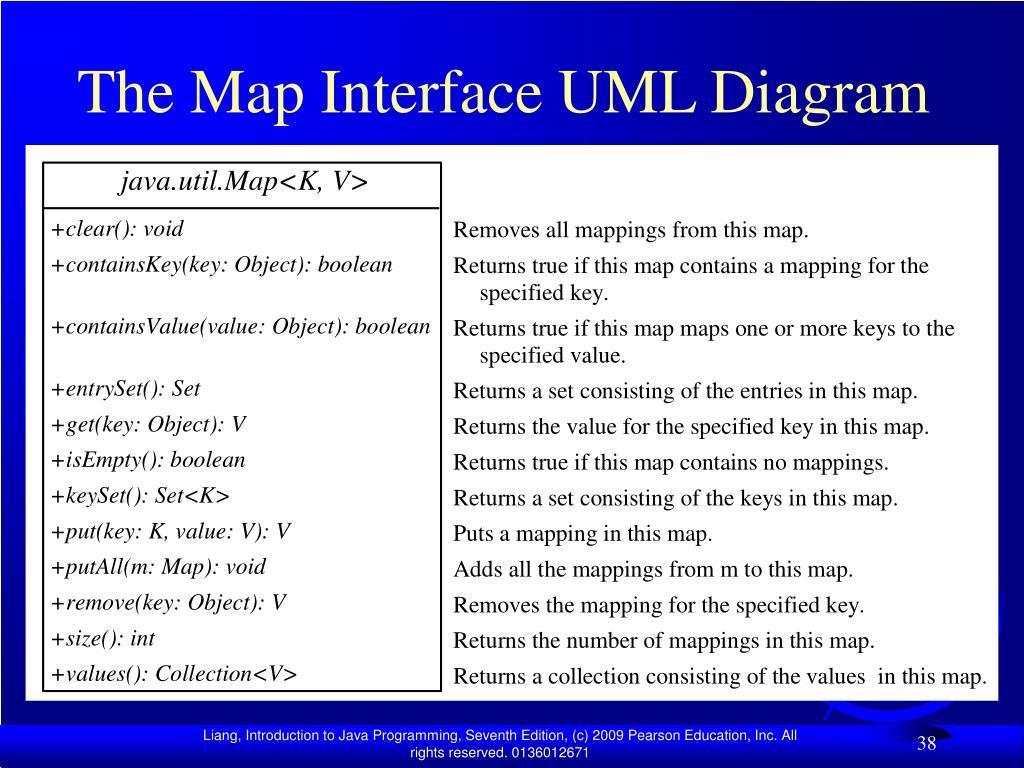 The Map Interface UML Diagram