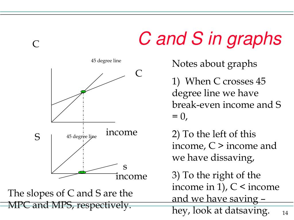 C and S in graphs