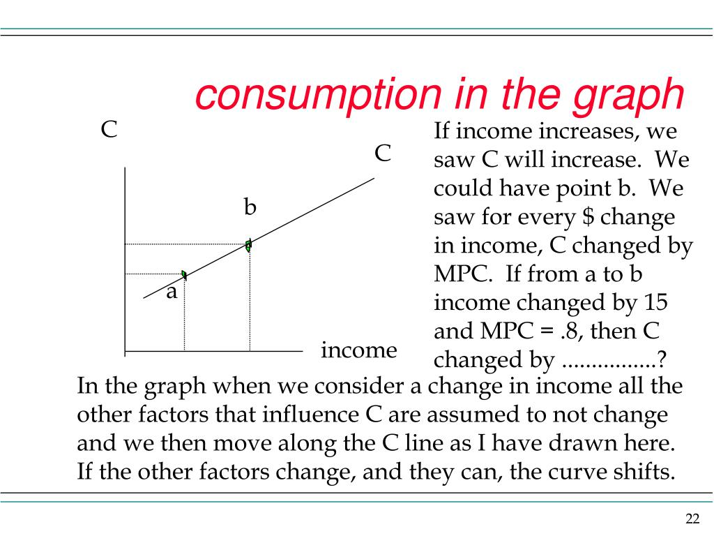 consumption in the graph