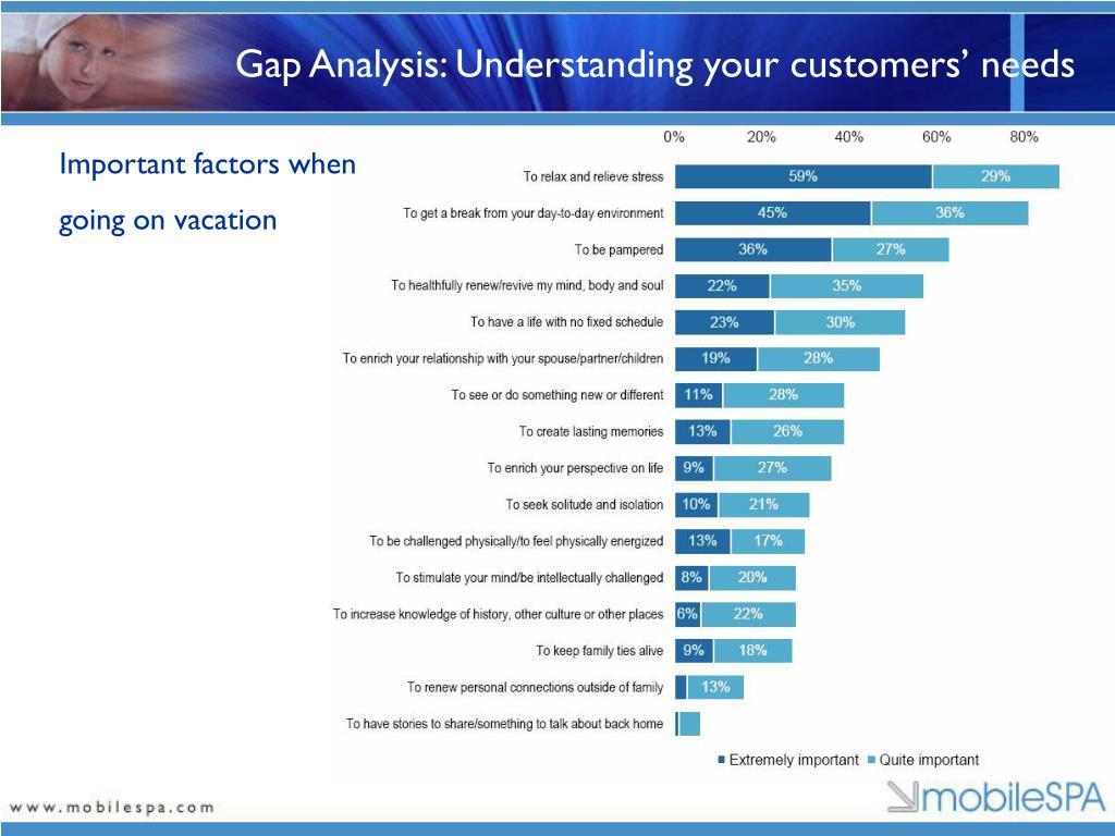 Gap Analysis: Understanding your customers' needs