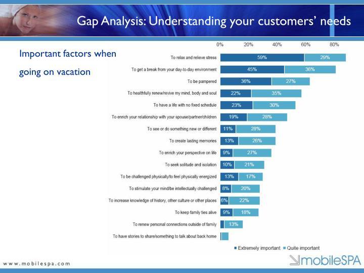 Gap analysis understanding your customers needs