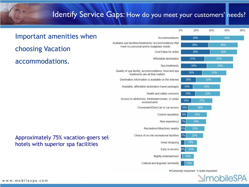 Identify Service Gaps:
