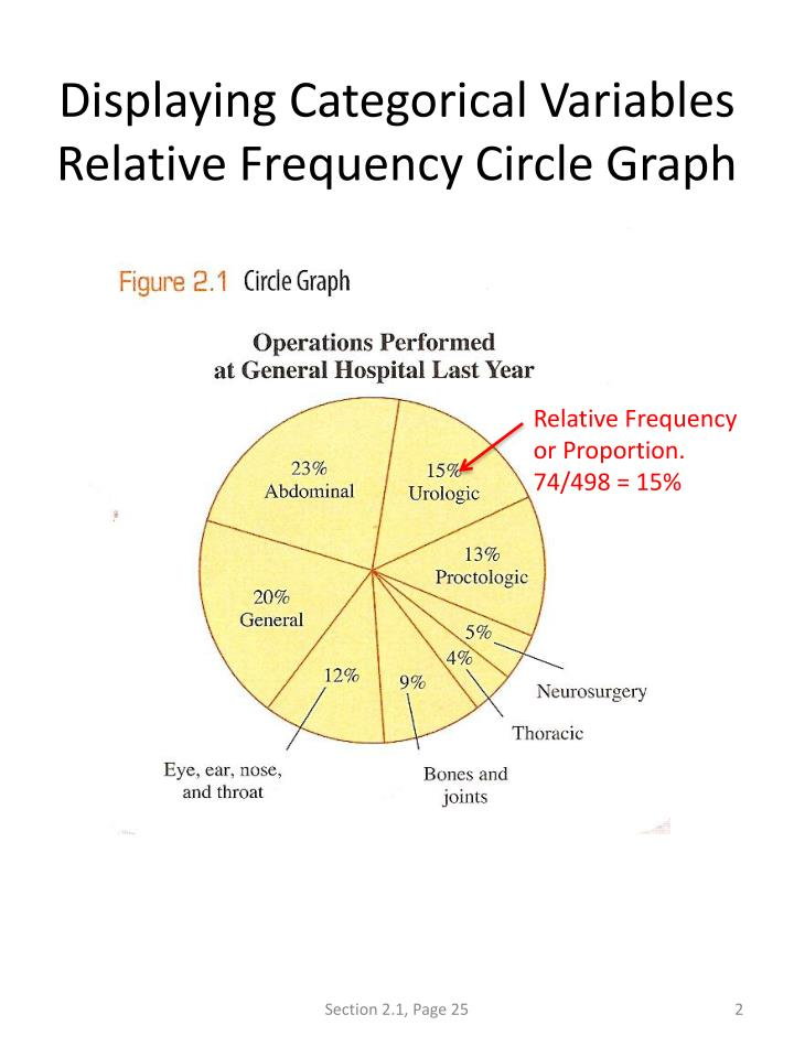 Displaying categorical variables relative frequency circle graph