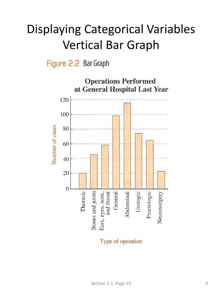 Displaying categorical variables vertical bar graph