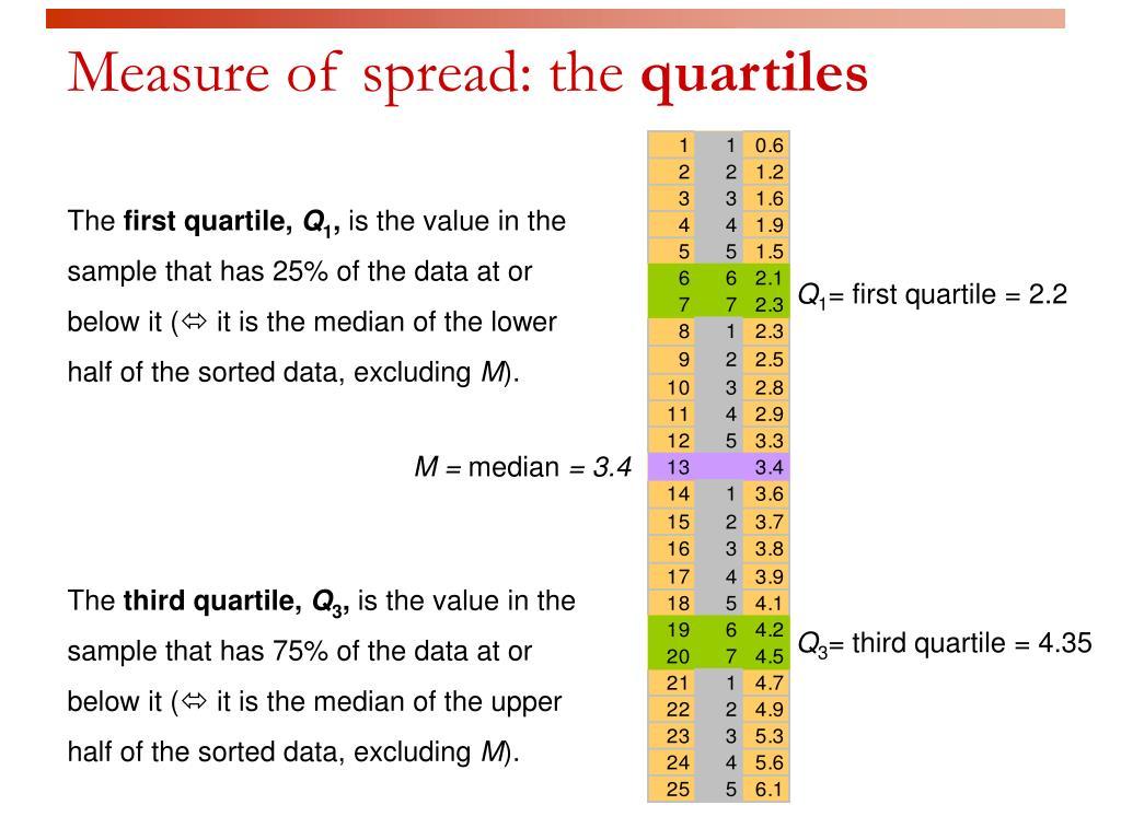 Measure of spread: the