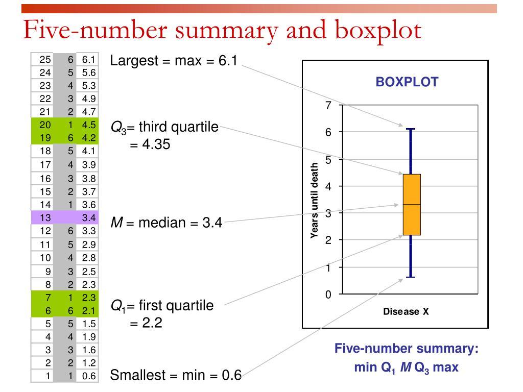 Five-number summary and boxplot