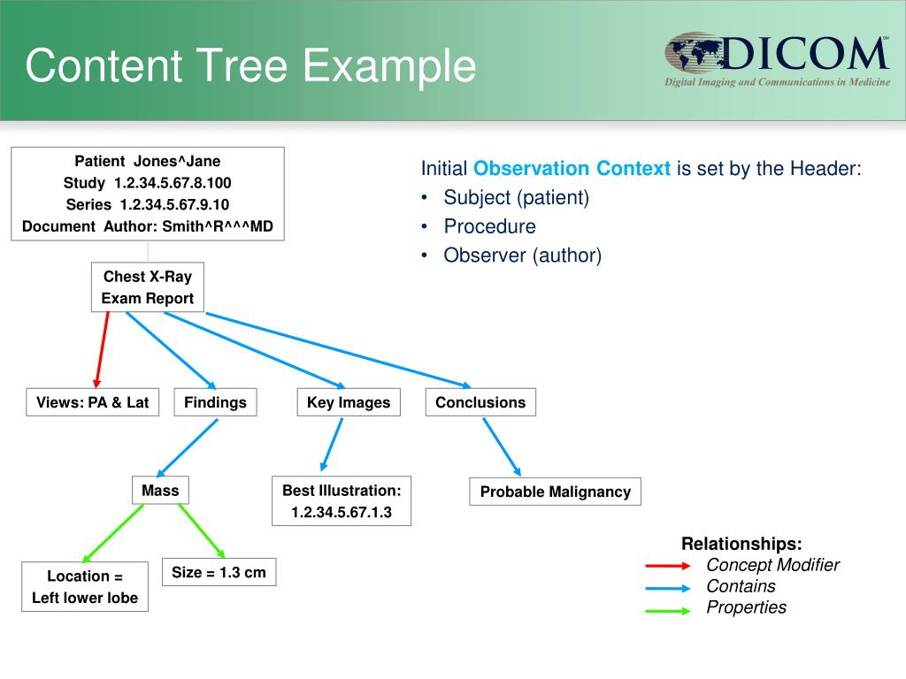 Content Tree Example