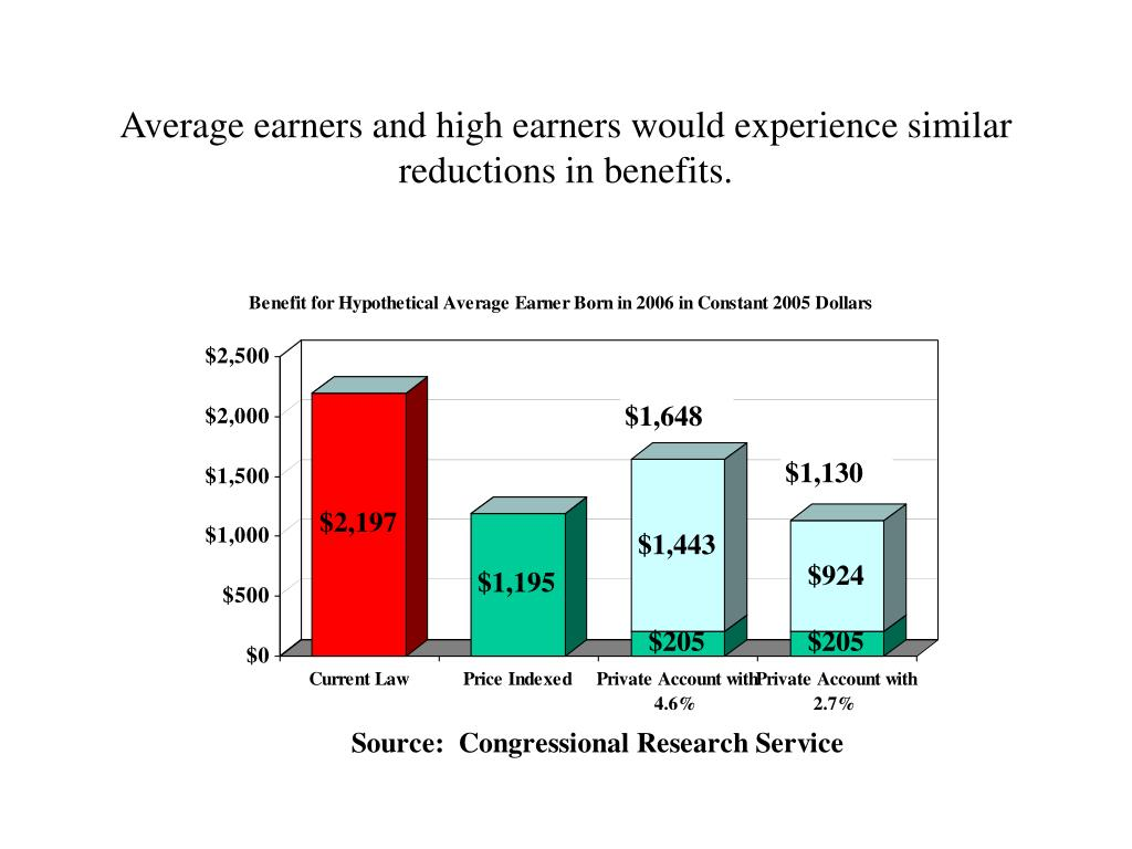Average earners and high earners would experience similar reductions in benefits.