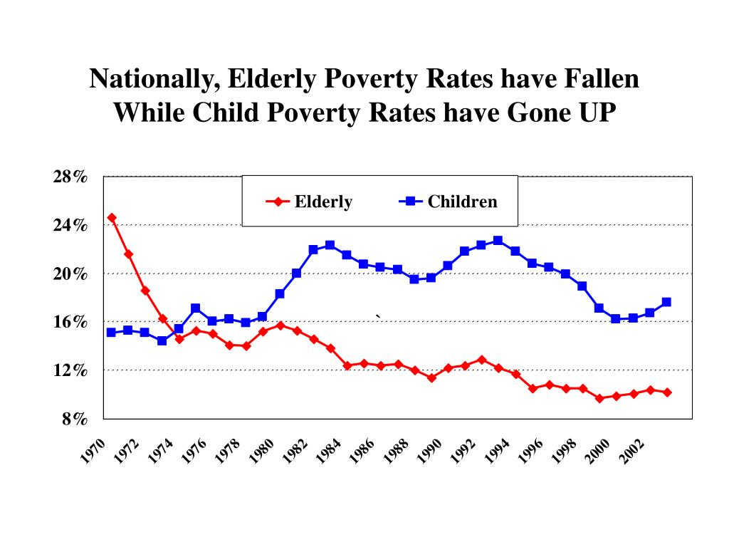 Nationally, Elderly Poverty Rates have Fallen While Child Poverty Rates have Gone UP