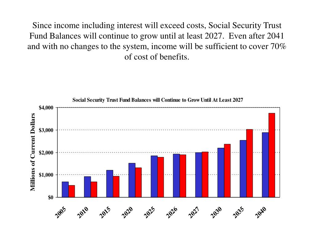 Since income including interest will exceed costs, Social Security Trust Fund Balances will continue to grow until at least 2027.  Even after 2041 and with no changes to the system, income will be sufficient to cover 70% of cost of benefits.