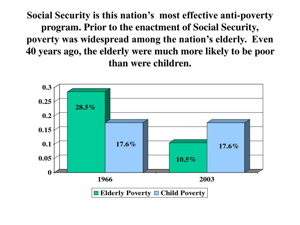 Social Security is this nation's  most effective anti-poverty program. Prior to the enactment of Social Security, poverty was widespread among the nation's elderly.  Even 40 years ago, the elderly were much more likely to be poor than were children.