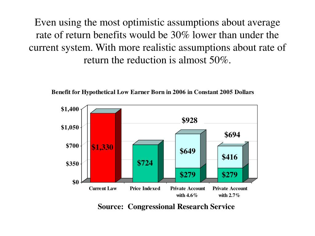 Even using the most optimistic assumptions about average rate of return benefits would be 30% lower than under the current system. With more realistic assumptions about rate of return the reduction is almost 50%.