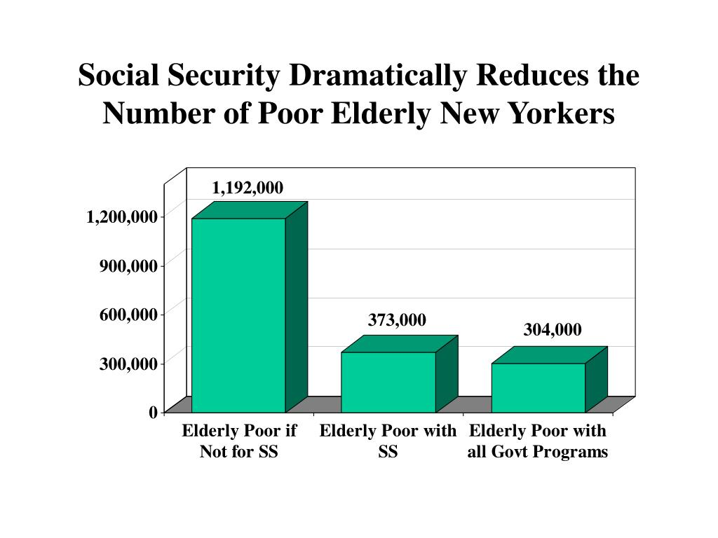 Social Security Dramatically Reduces the Number of Poor Elderly New Yorkers