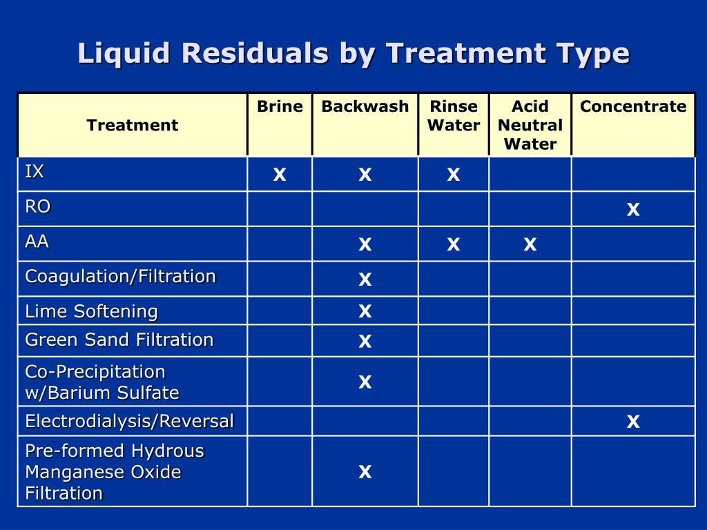 Liquid Residuals by Treatment Type