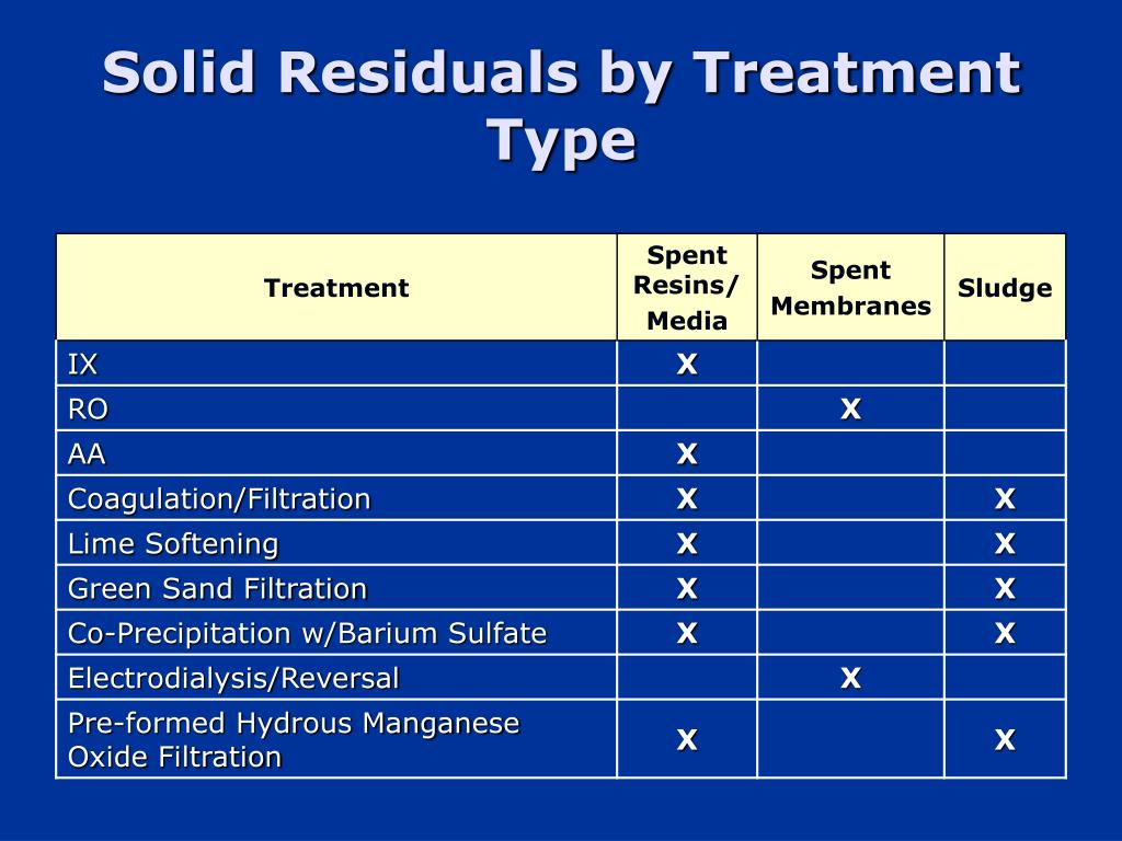 Solid Residuals by Treatment Type
