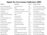 inputs for governance indicators 2002