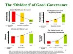 the dividend of good governance