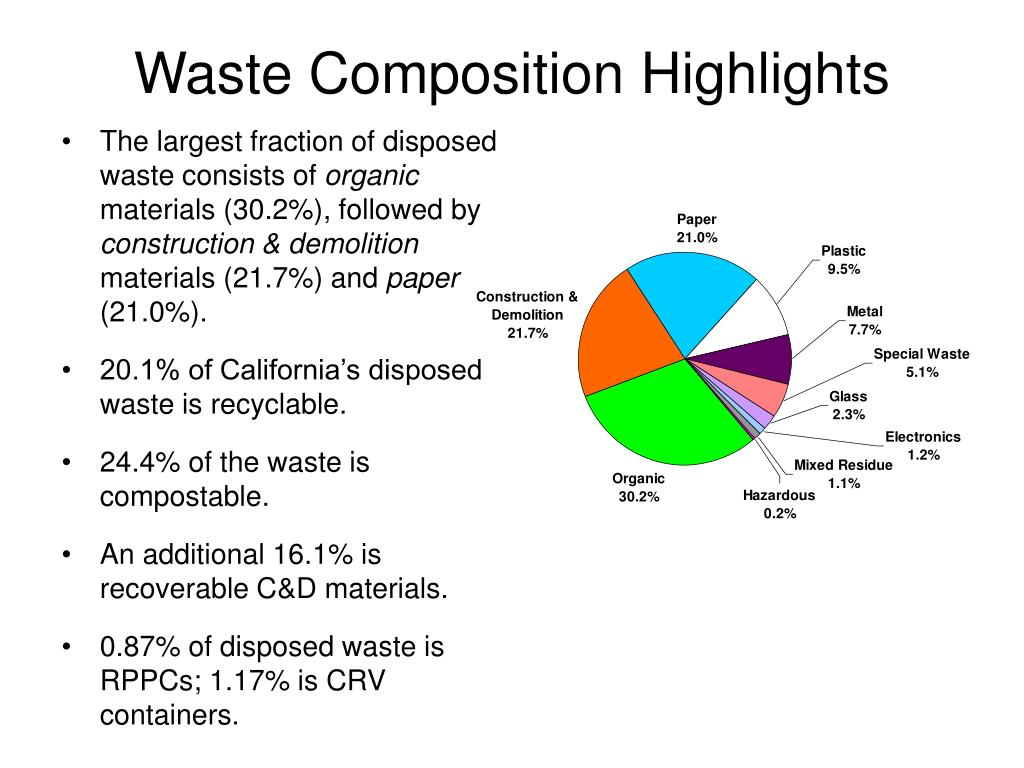 Waste Composition Highlights