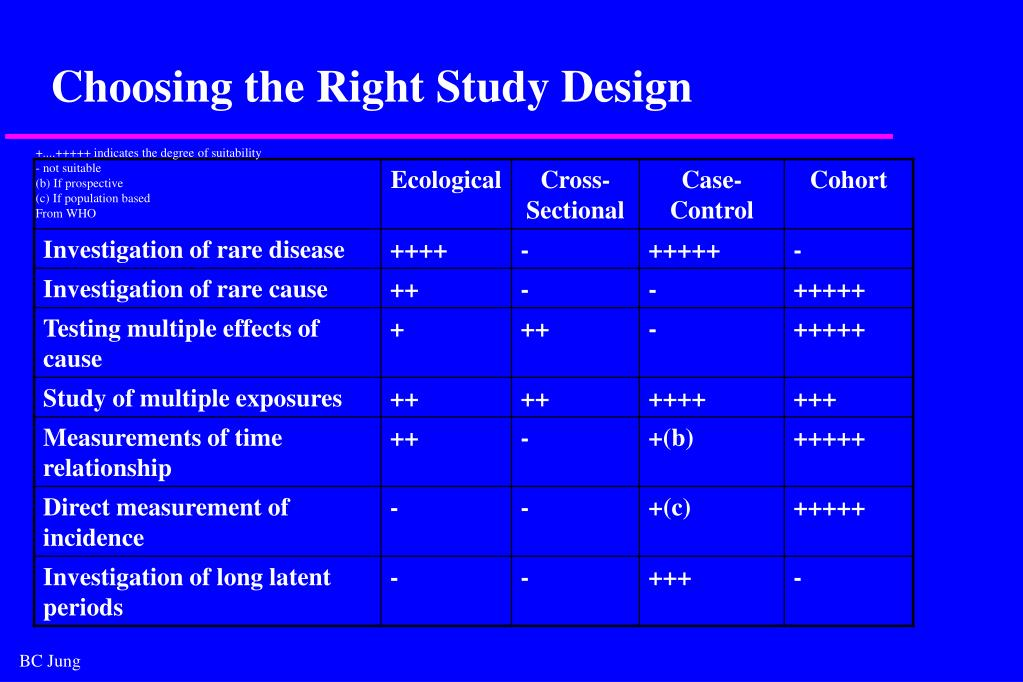 Choosing the Right Study Design
