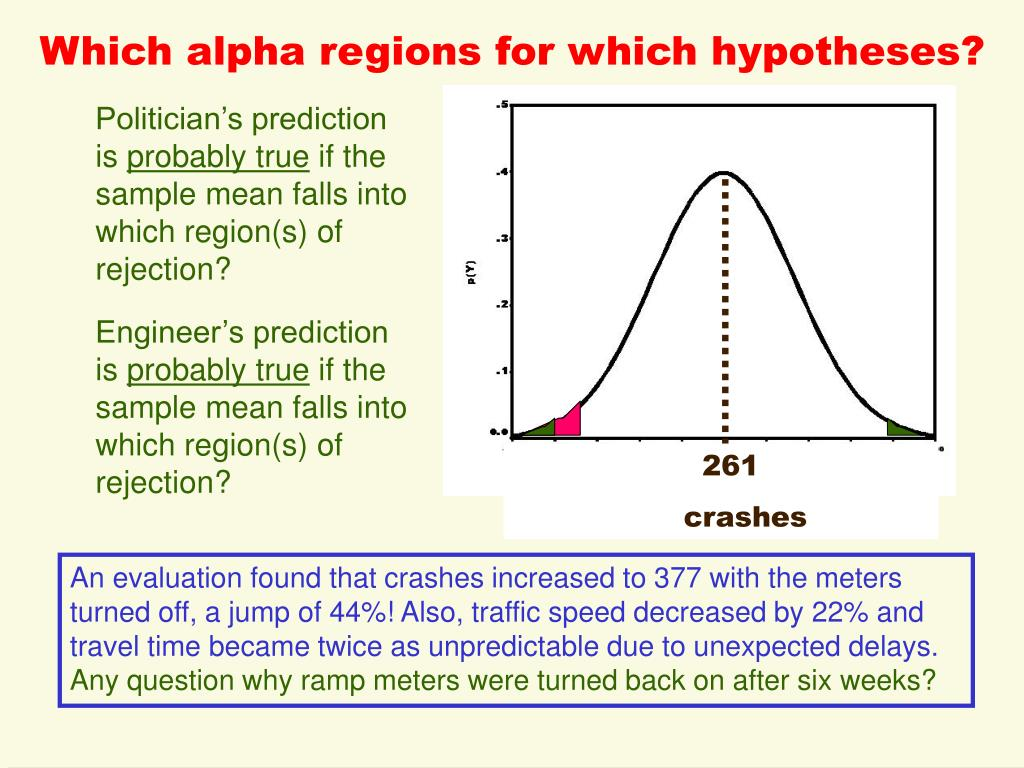 Which alpha regions for which hypotheses?