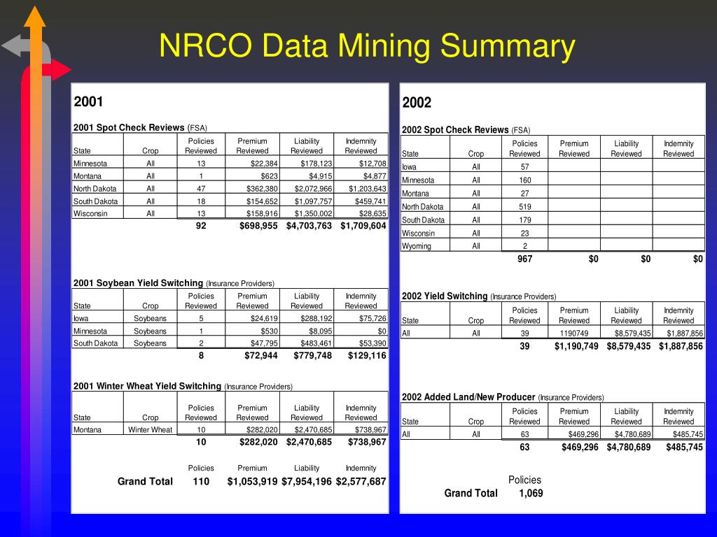 NRCO Data Mining Summary