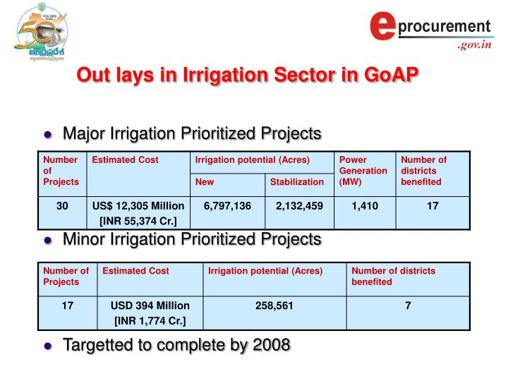 Out lays in irrigation sector in goap