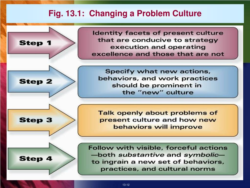 Fig. 13.1:  Changing a Problem Culture