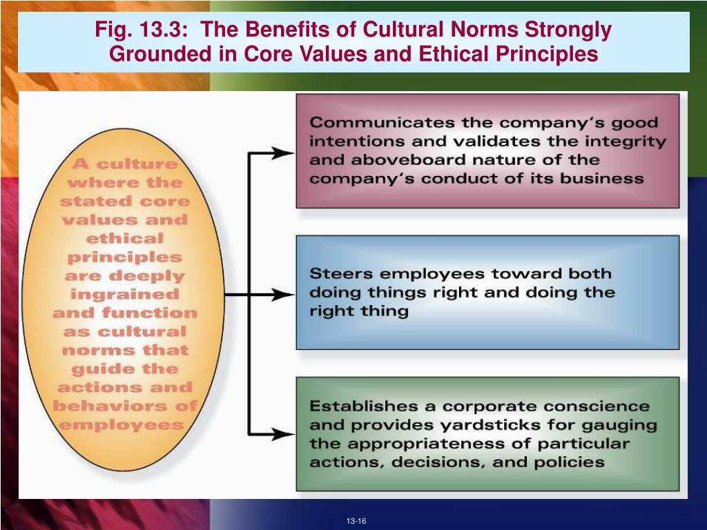 Fig. 13.3:  The Benefits of Cultural Norms Strongly