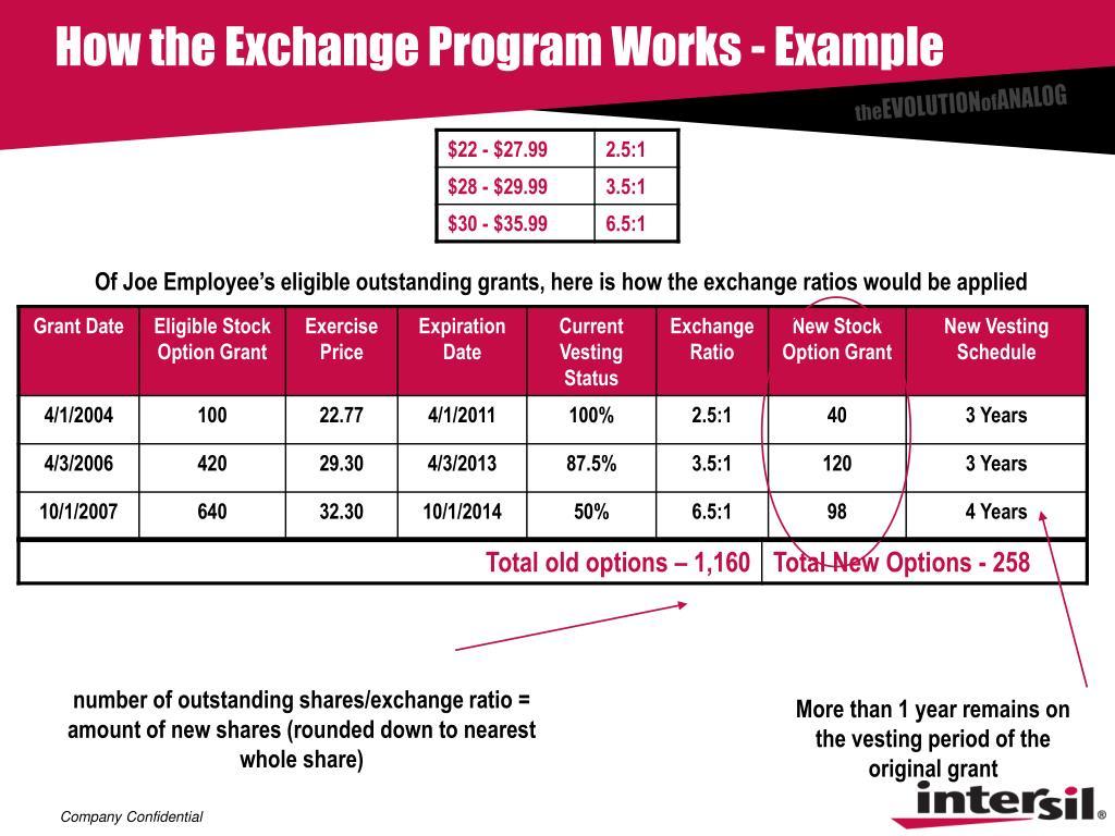 How the Exchange Program Works - Example