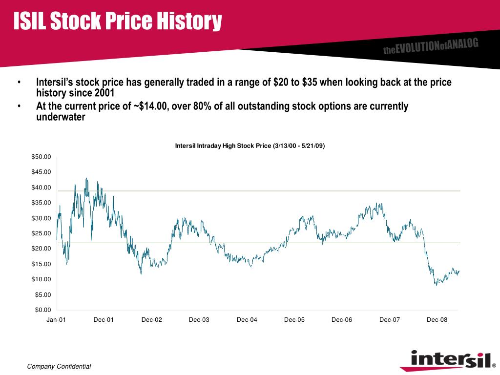 ISIL Stock Price History