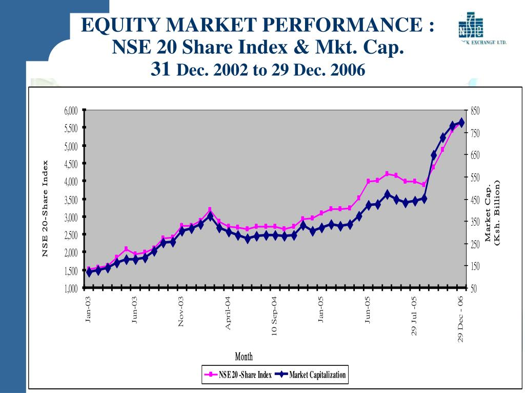 EQUITY MARKET PERFORMANCE : NSE 20 Share Index & Mkt. Cap.