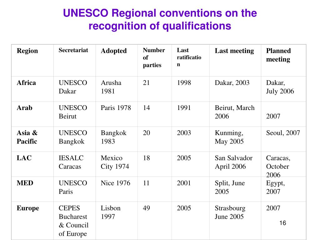 Table showing the development of the regional conventions on the recognition of qualifications in the different regions of the world.