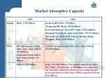 market absorptive capacity24