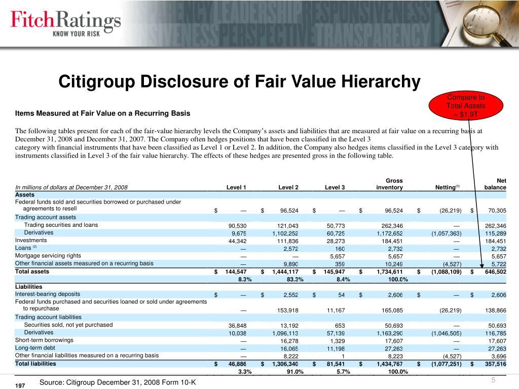 Citigroup Disclosure of Fair Value Hierarchy