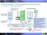 z vm technology command and control infrastructure leveraging the ibm software portfolio