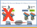 vmware site recovery manager at a glance